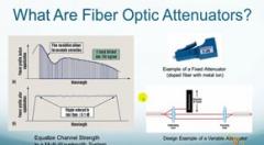 تضعیف کننده فیبر نوری چیست